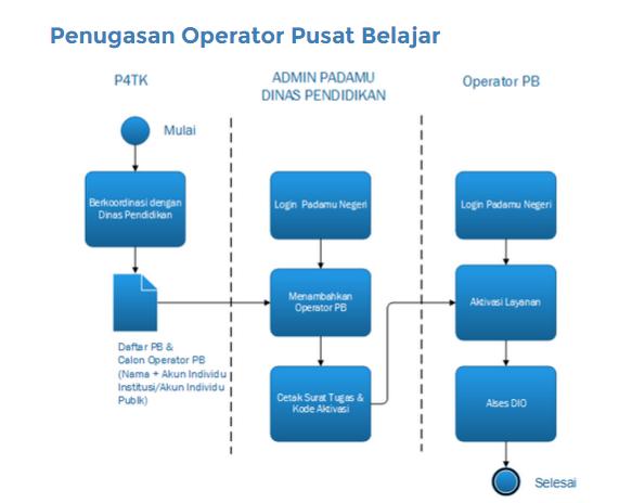 penugasan operator PB